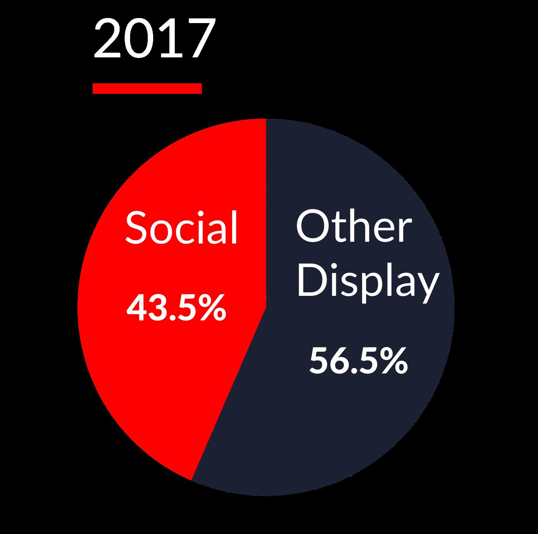 Advertising 2017