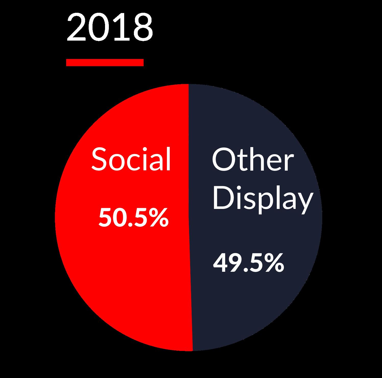 Advertising 2018