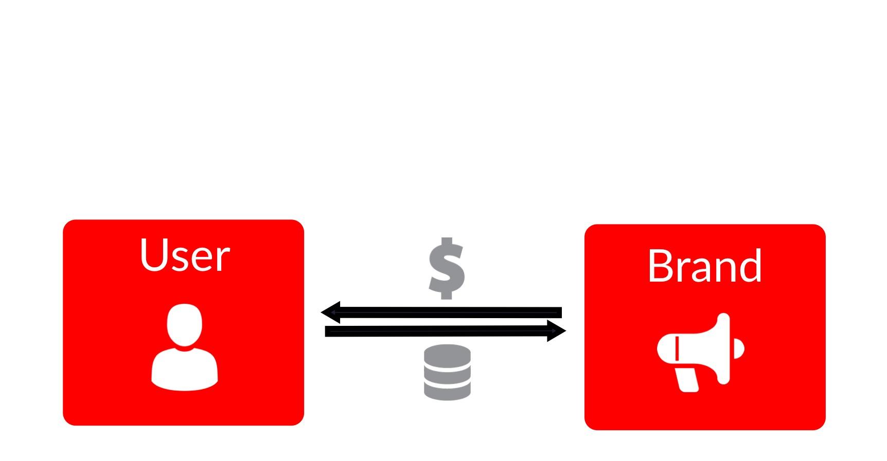 User Income